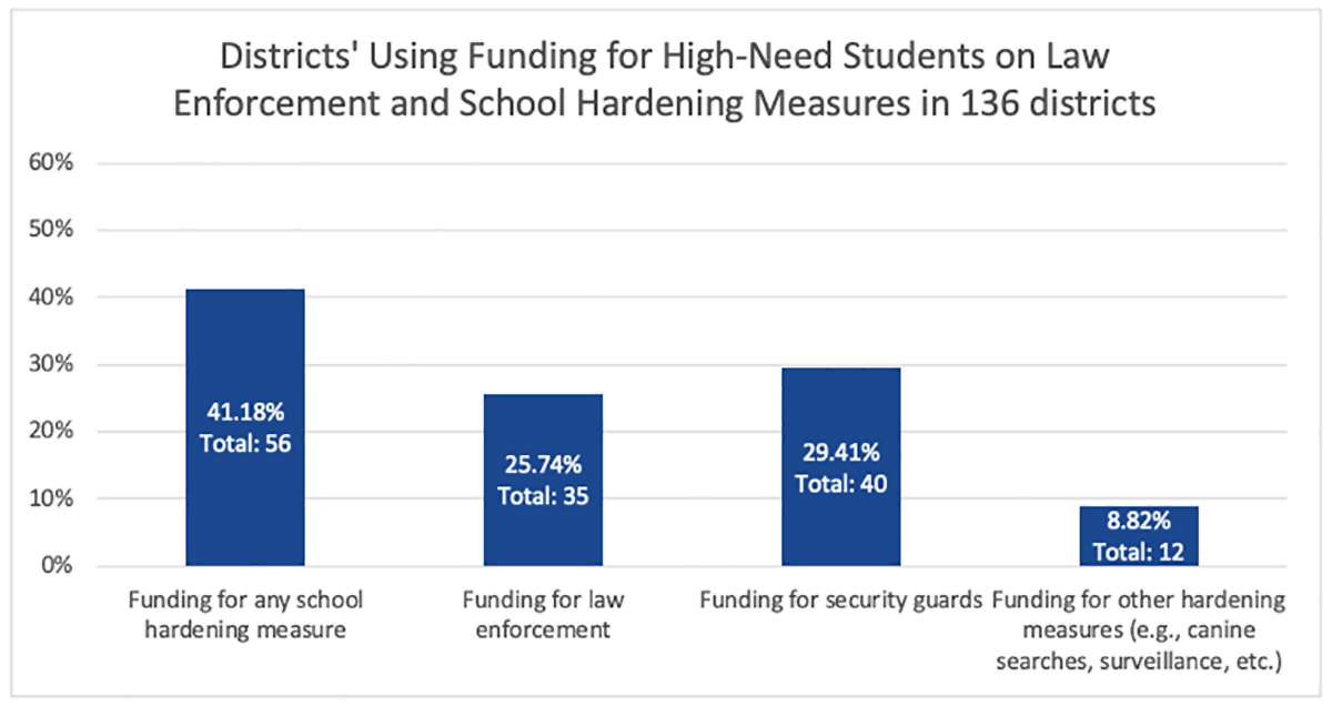 Districts' Using Funding for High-Need Students on Law Enforcement and School Hardening Measures in 136 Districts