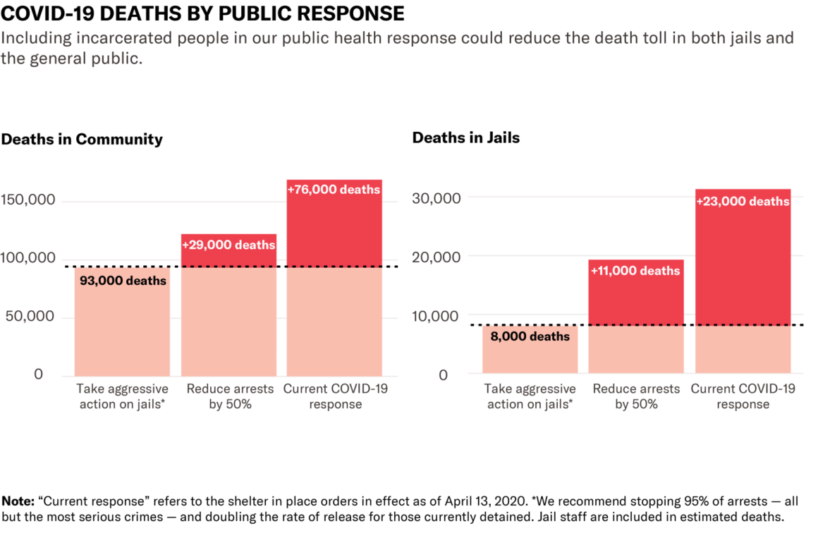 COVID-19 deaths by public response