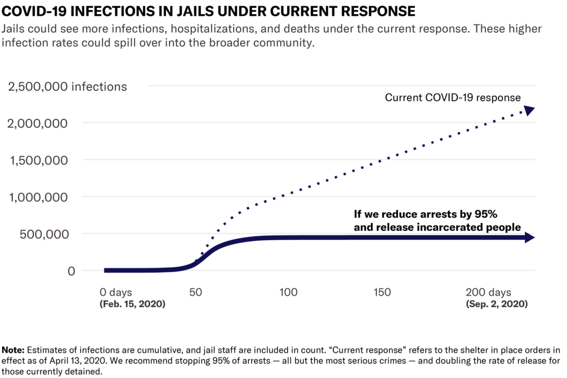 Chart showing COVID-19 infections in jails under the current response vs. drastically reducing the jail population