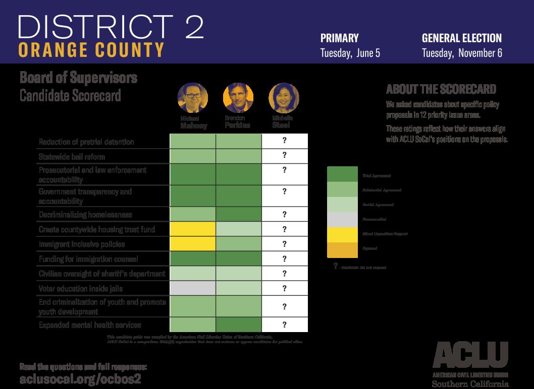 Orange County Board of Supervisors District 2 Candidate Scorecard
