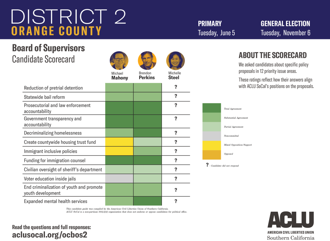 Orange County Board of Supervisors District 2 Candidate Scorecard