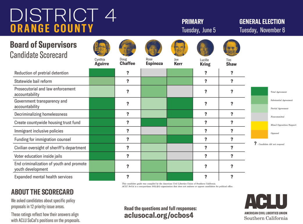 Orange County Board of Supervisors District 4 Candidate Scorecard