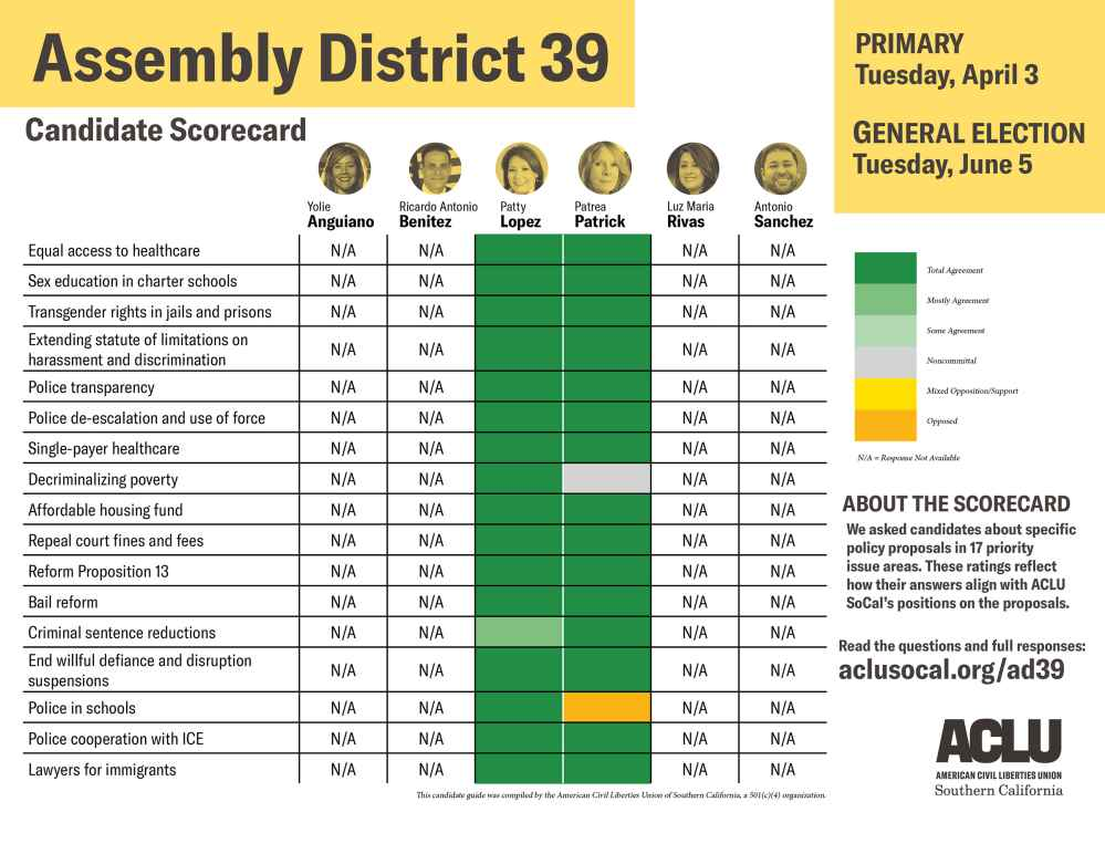Assembly district 39 candidate scorecard