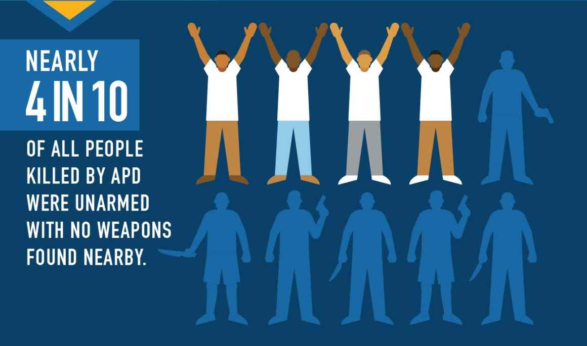 Nearly 4 in 10 of all people killed by APD were unarmed with no weapons found nearby.