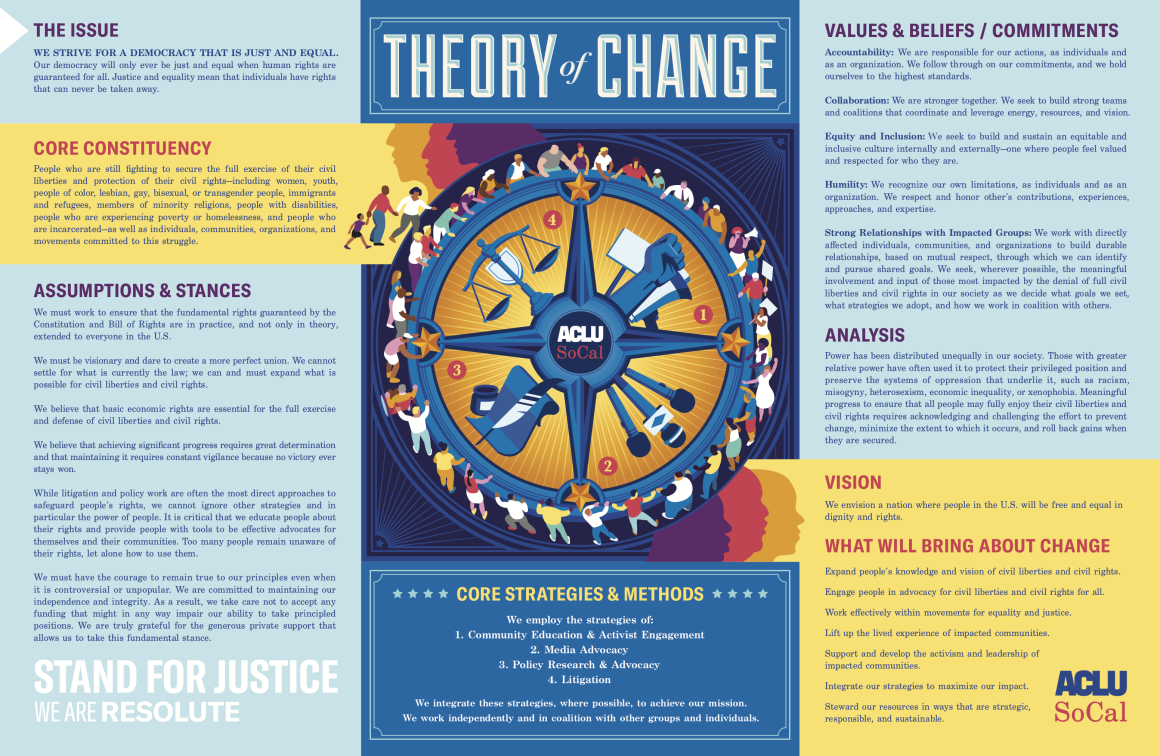 ACLU SoCal Theory of Change
