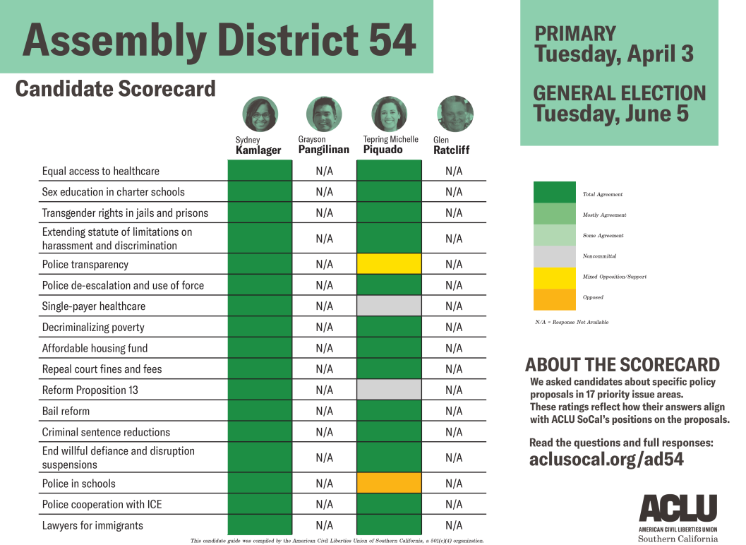 Assembly district 54 candidate scorecard