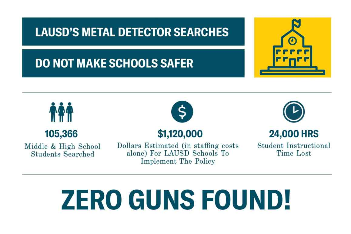 LAUSD's metal detector searches do not make schools safer
