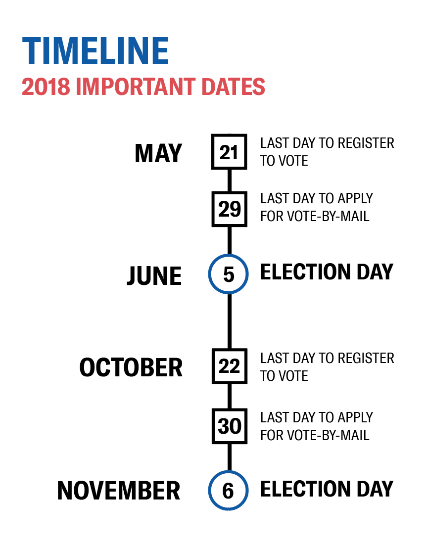 Timeline 2018 important dates